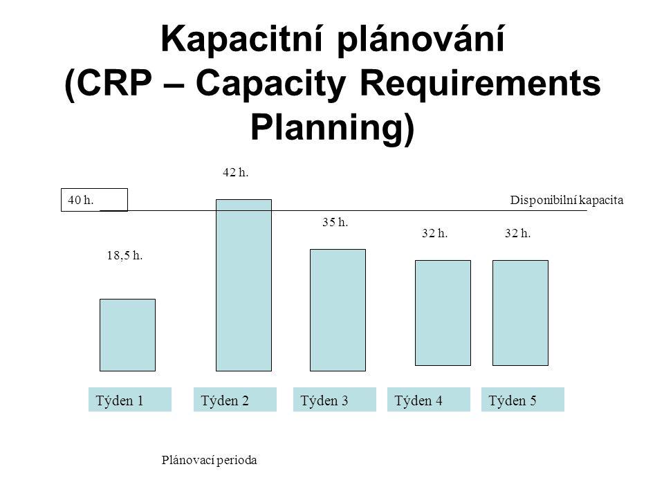 Kapacitní plánování (CRP – Capacity Requirements Planning) Týden 1Týden 2Týden 3Týden 4Týden 5 18,5 h.