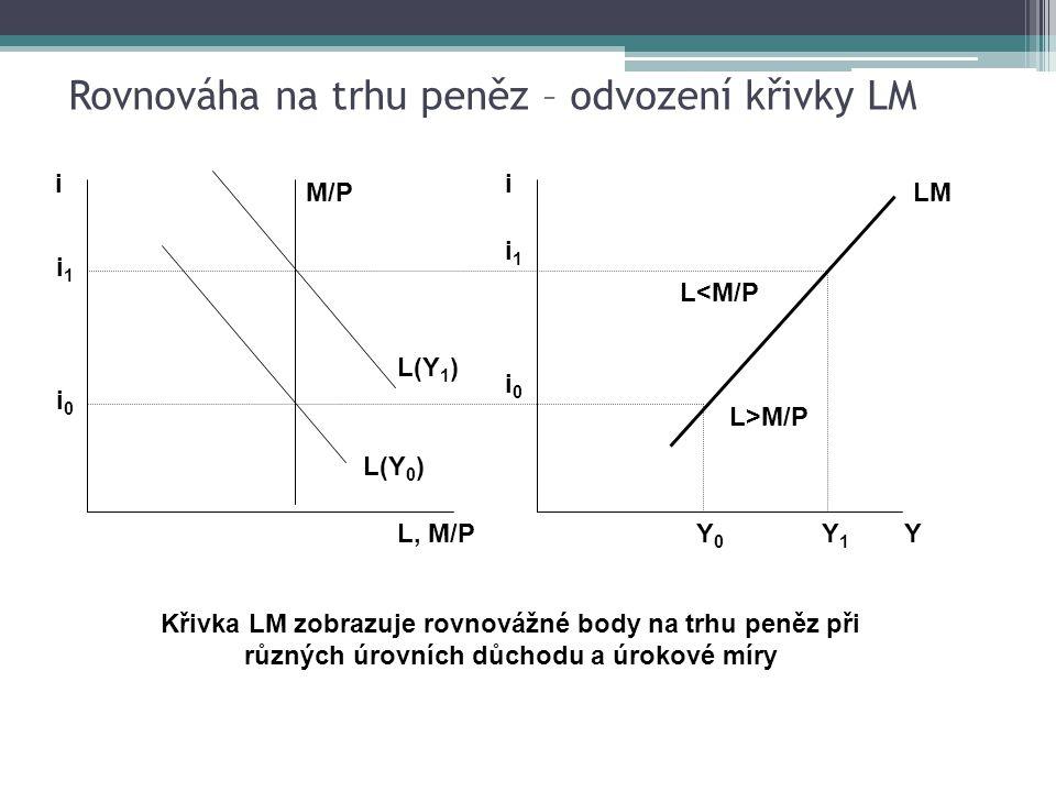 L, M/P i 0 L(Y 0 ) i i 1 M/P i 0 i i 1 LM L(Y 1 ) Y0Y0 Y1Y1 Y L>M/P L<M/P Křivka LM zobrazuje rovnovážné body na trhu peněz při různých úrovních důchodu a úrokové míry