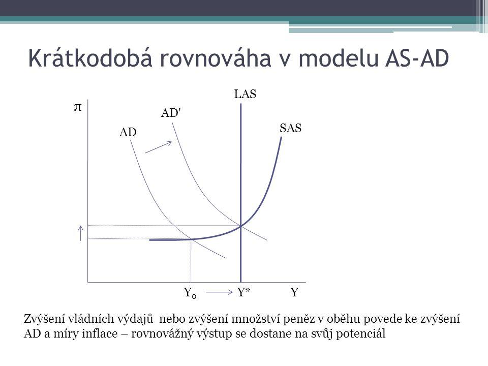 Krátkodobá rovnováha v modelu AS-AD Y π Y*Y*Y0Y0 SAS LAS AD AD Zvýšení vládních výdajů nebo zvýšení množství peněz v oběhu povede ke zvýšení AD a míry inflace – rovnovážný výstup se dostane na svůj potenciál