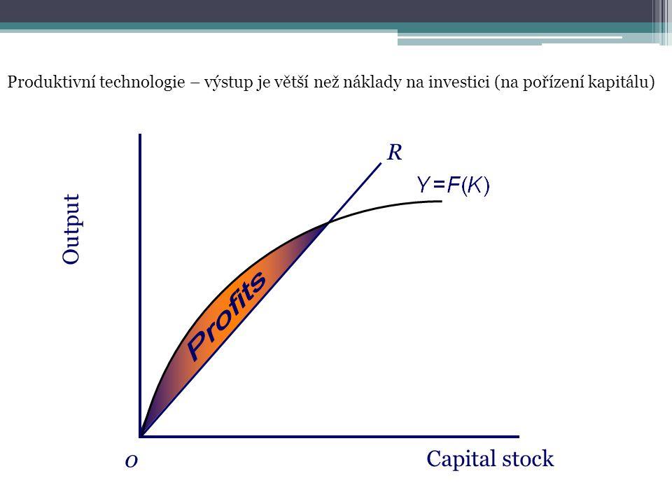 Output 0 R Capital stock Produktivní technologie – výstup je větší než náklady na investici (na pořízení kapitálu)