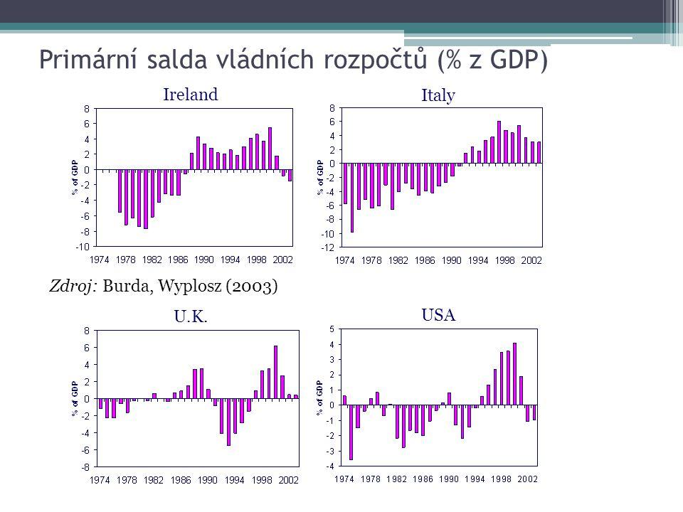 Primární salda vládních rozpočtů (% z GDP) Ireland Italy U.K. USA Zdroj: Burda, Wyplosz (2003)