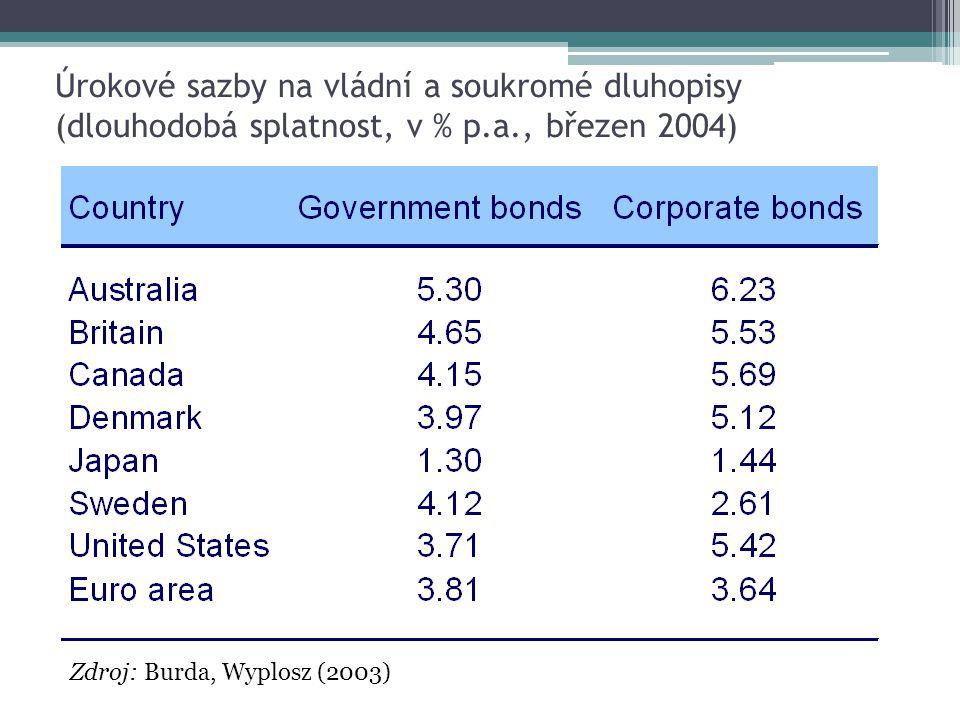 Úrokové sazby na vládní a soukromé dluhopisy (dlouhodobá splatnost, v % p.a., březen 2004) Zdroj: Burda, Wyplosz (2003)