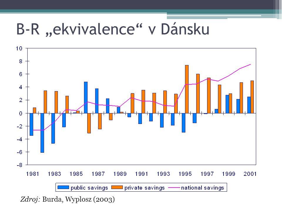 """B-R """"ekvivalence v Dánsku Zdroj: Burda, Wyplosz (2003)"""