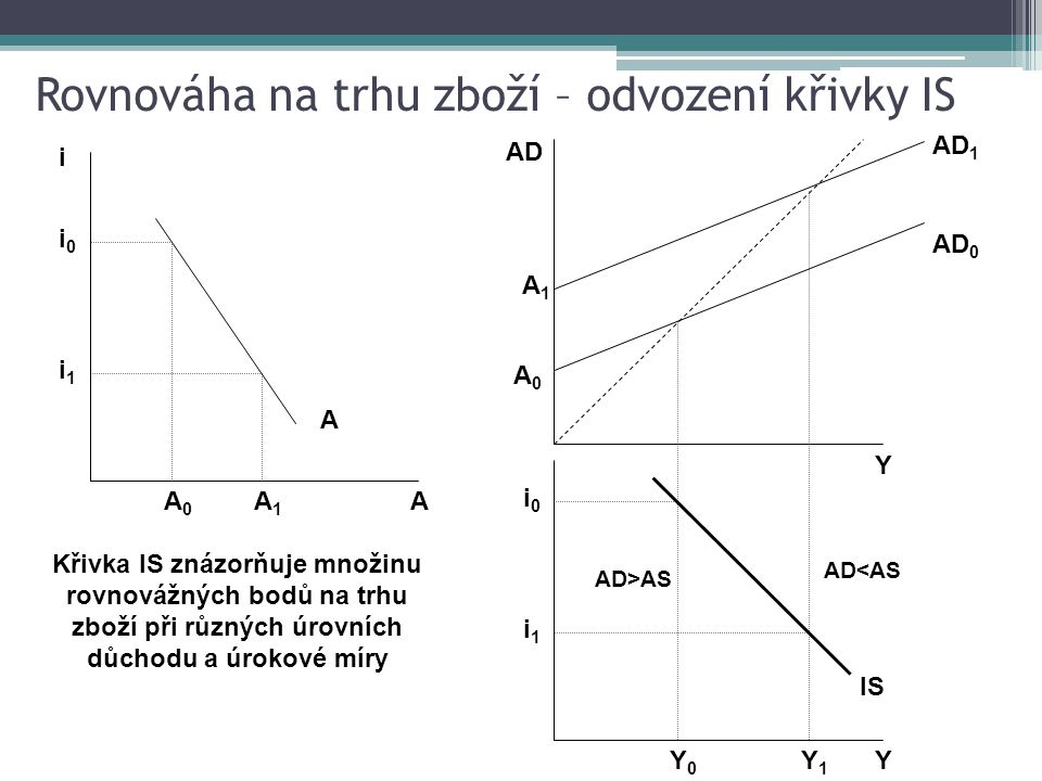 A i 0 A A 1 A 0 i i 1 Y i 0 IS Y 1 Y 0 i 1 Y AD 0 A 1 A 0 AD AD 1 AD>AS AD<AS Křivka IS znázorňuje množinu rovnovážných bodů na trhu zboží při různých