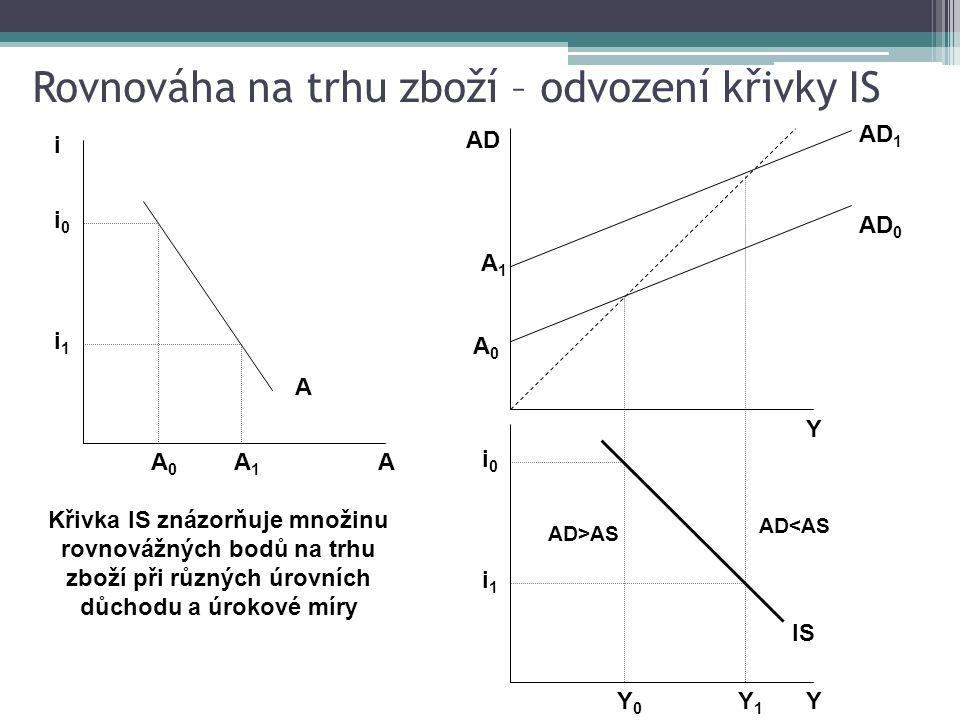 Tvar křivky LM je ovlivněn motivy držby peněz, tj.