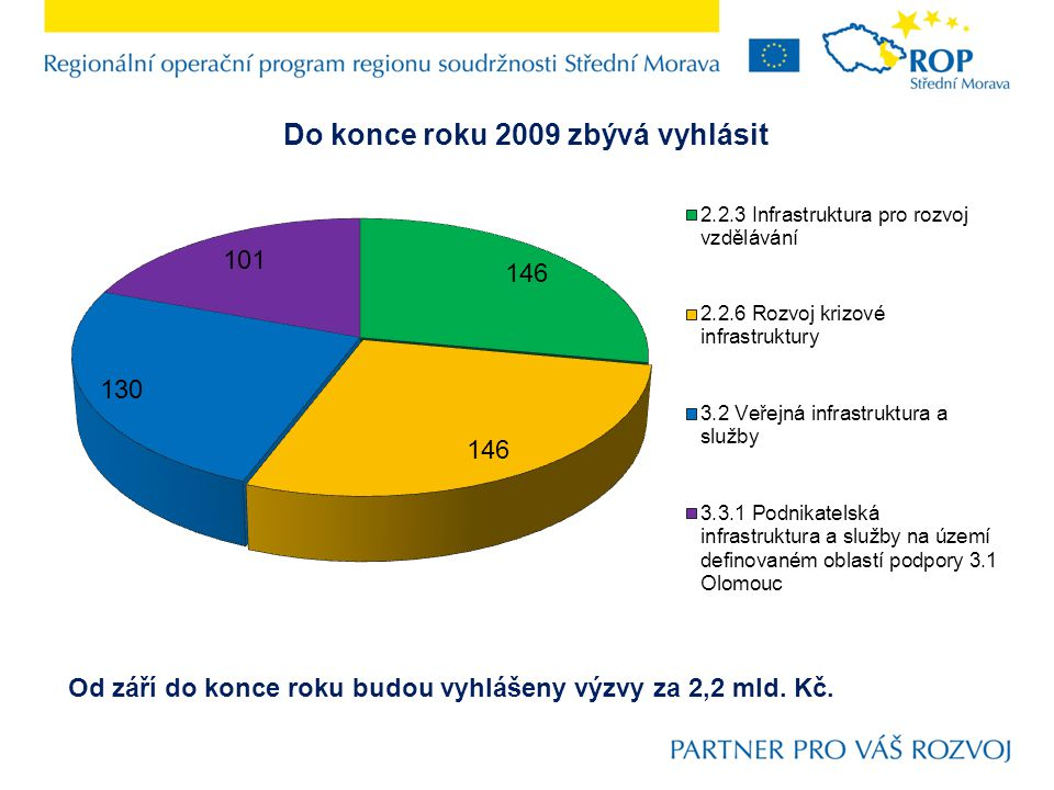 Od září do konce roku budou vyhlášeny výzvy za 2,2 mld. Kč.