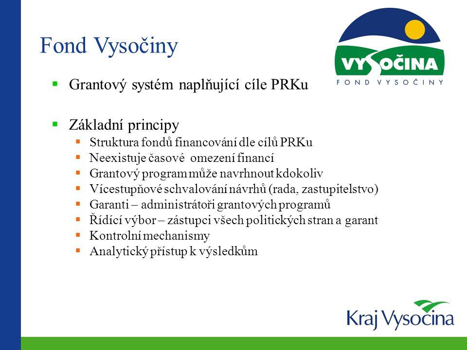 Kontakty Krajský úřad kraj Vysočina Odbor informatiky Žižkova 57 587 33 Jihlava Ing.