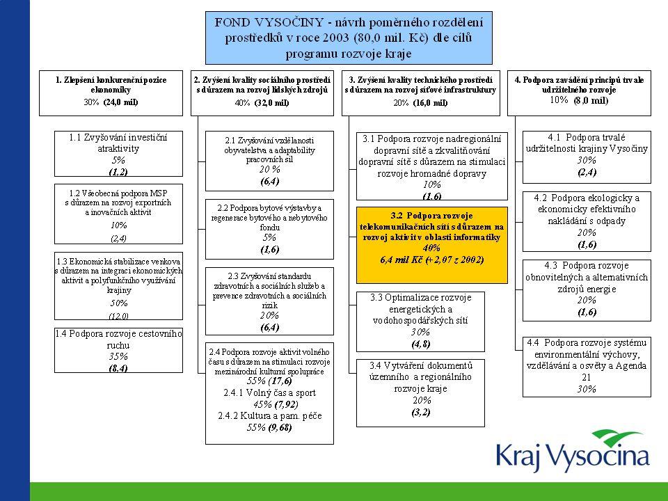 """Grantový program """"Obce na síti  Obce na síti I – rozvoj základní infrastruktury v regionu  2,5 mil Kč (60%), připojení obecních úřadů na internet a rozšíření elektronické komunikace, města a obce kraje Vysočina  Uzávěrka 10.6.2002, 75 úspěšných žadatelů, 1.517.869,- Kč  Obce na síti II – základní vybavení obecních úřadů  982 tis Kč (60%), nákup stanic a základního sw, obce kraje Vysočina  Průběžné uzávěrky od listopadu 2002 do srpna 2003  Uzávěrka 15.11.03, 39 úspěšných (z 60ti), 874.496,- Kč"""