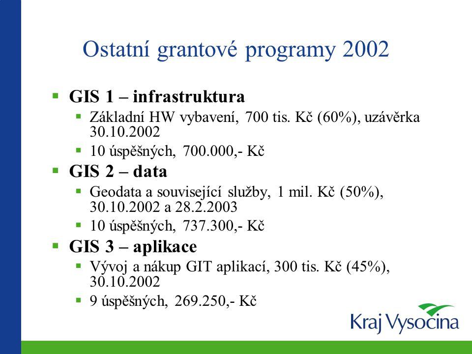  GIS 1 – infrastruktura  Základní HW vybavení, 700 tis.