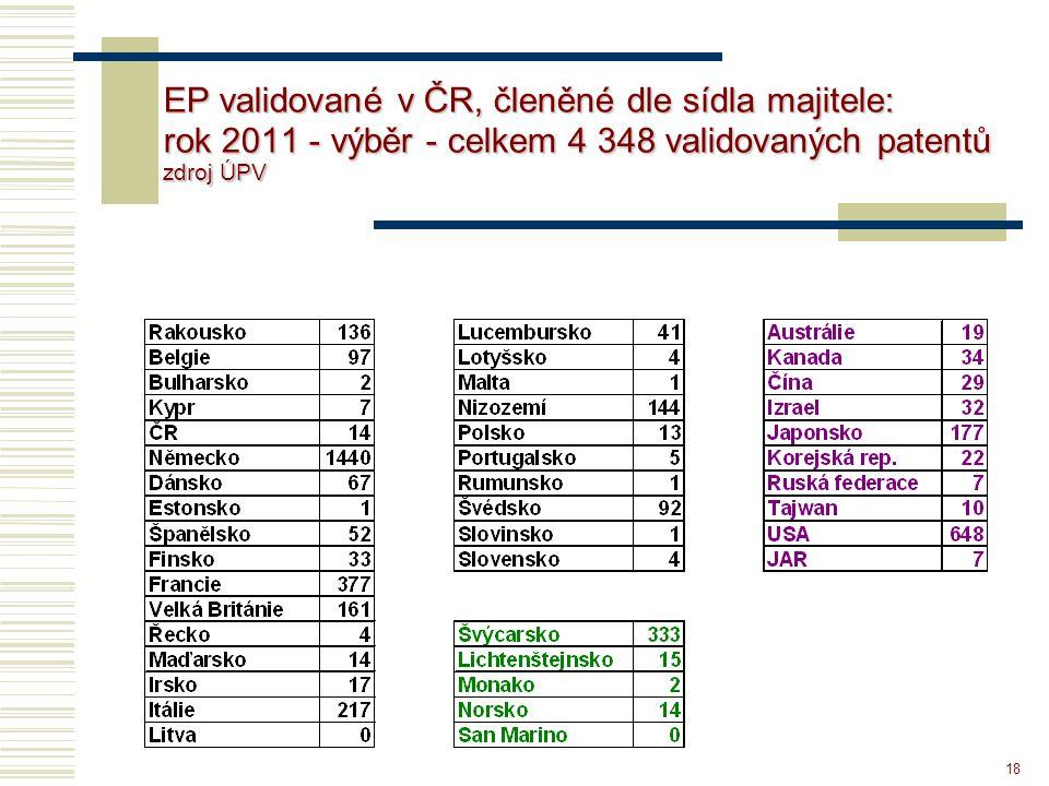 18 EP validované v ČR, členěné dle sídla majitele: rok 2011 - výběr - celkem 4 348 validovaných patentů zdroj ÚPV