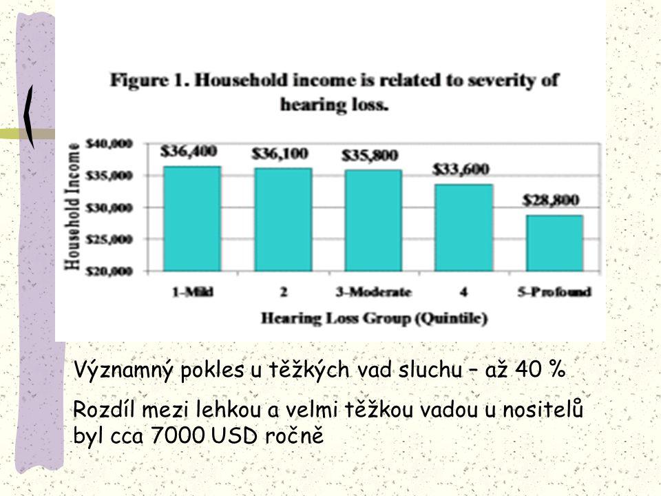 Významný pokles u těžkých vad sluchu – až 40 % Rozdíl mezi lehkou a velmi těžkou vadou u nositelů byl cca 7000 USD ročně