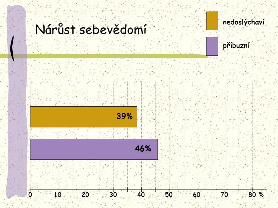01020304050607080 % Nárůst sebevědomí nedoslýchaví příbuzní 39% 46%