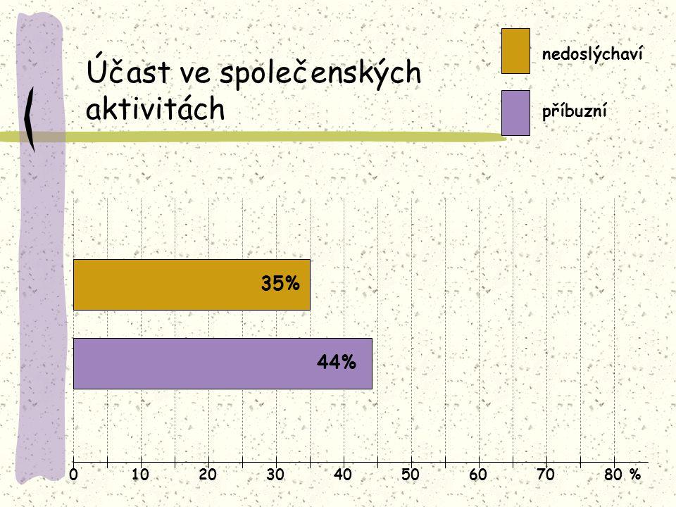 01020304050607080 % Účast ve společenských aktivitách nedoslýchaví příbuzní 35% 44%
