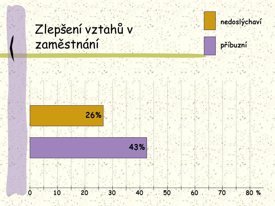 01020304050607080 % Zlepšení vztahů v zaměstnání nedoslýchaví příbuzní 26% 43%