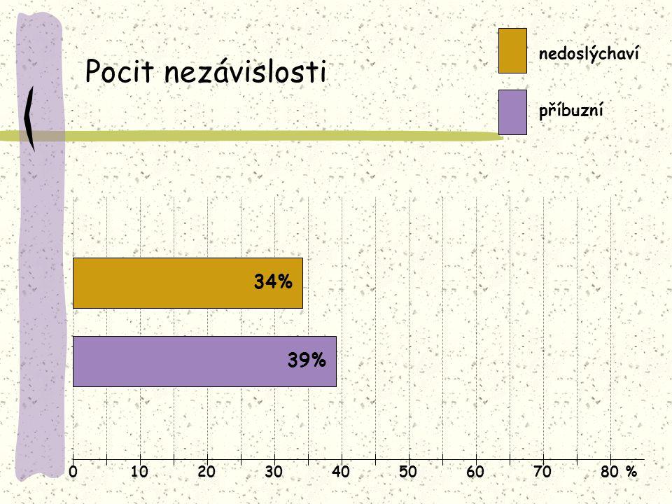01020304050607080 % Pocit nezávislosti nedoslýchaví příbuzní 34% 39%