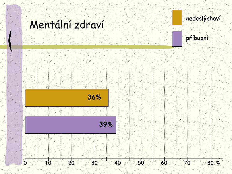 01020304050607080 % Mentální zdraví nedoslýchaví příbuzní 36% 39%