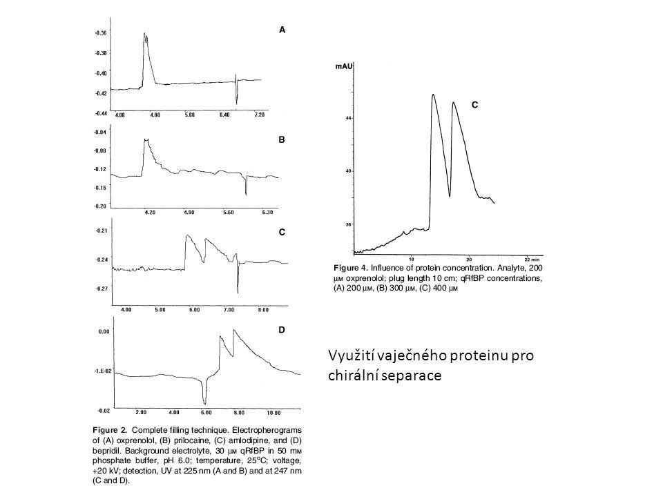 Využití vaječného proteinu pro chirální separace