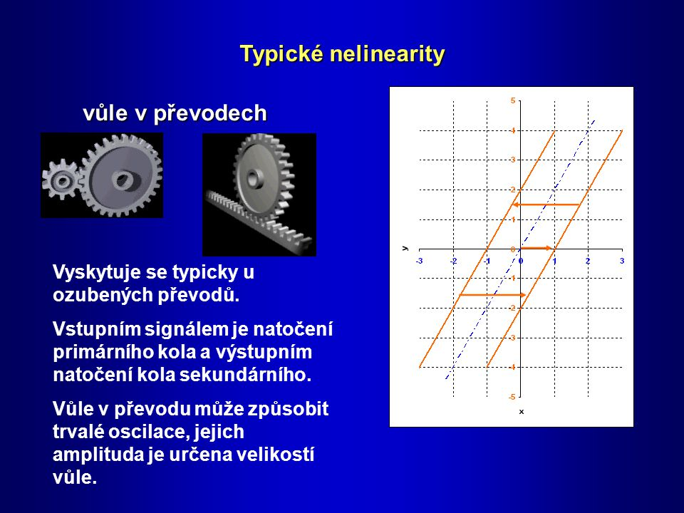 Typické nelinearity vůle v převodech Vyskytuje se typicky u ozubených převodů.