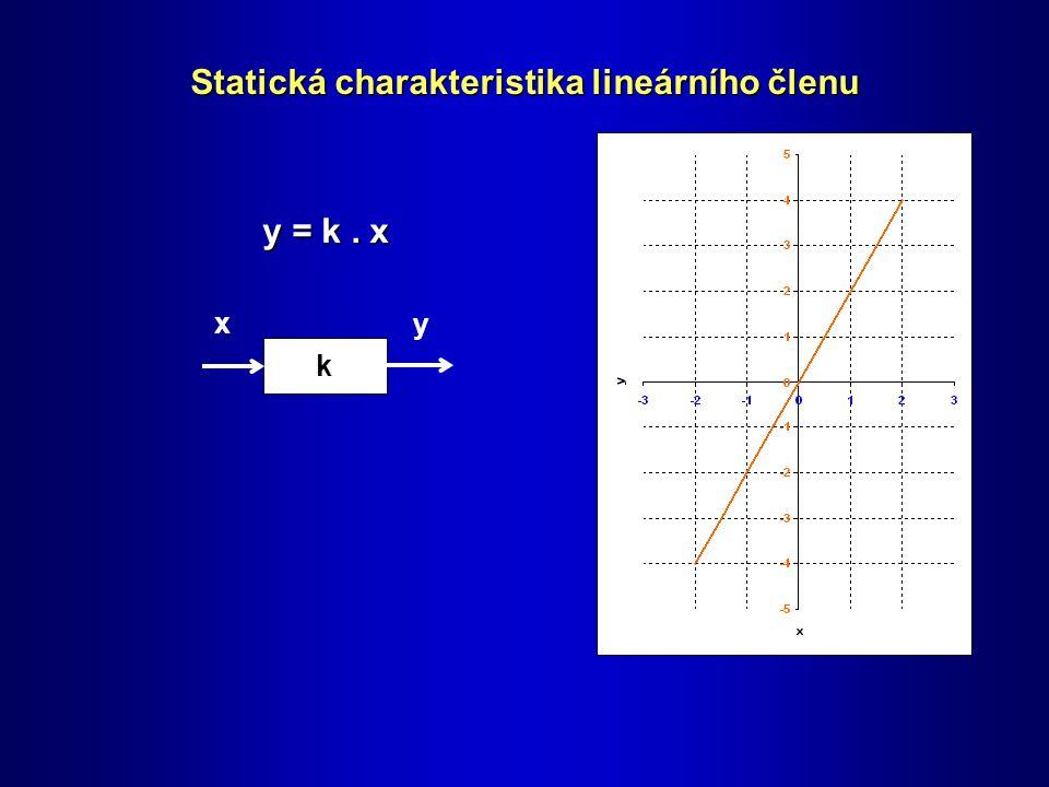 k x y Statická charakteristika lineárního členu y = k. x