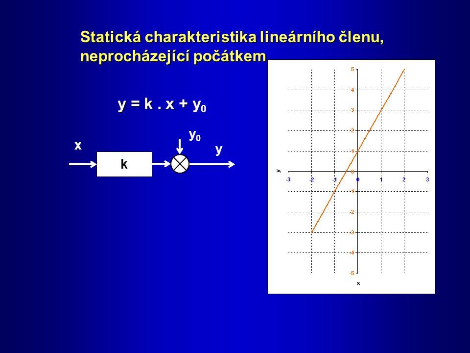 k y0y0 x y Statická charakteristika lineárního členu, neprocházející počátkem y = k.