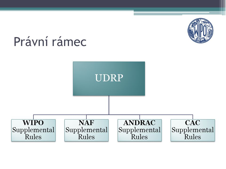 Právní rámec UDRP WIPO Supplemental Rules NAF Supplemental Rules ANDRAC Supplemental Rules CAC Supplemental Rules