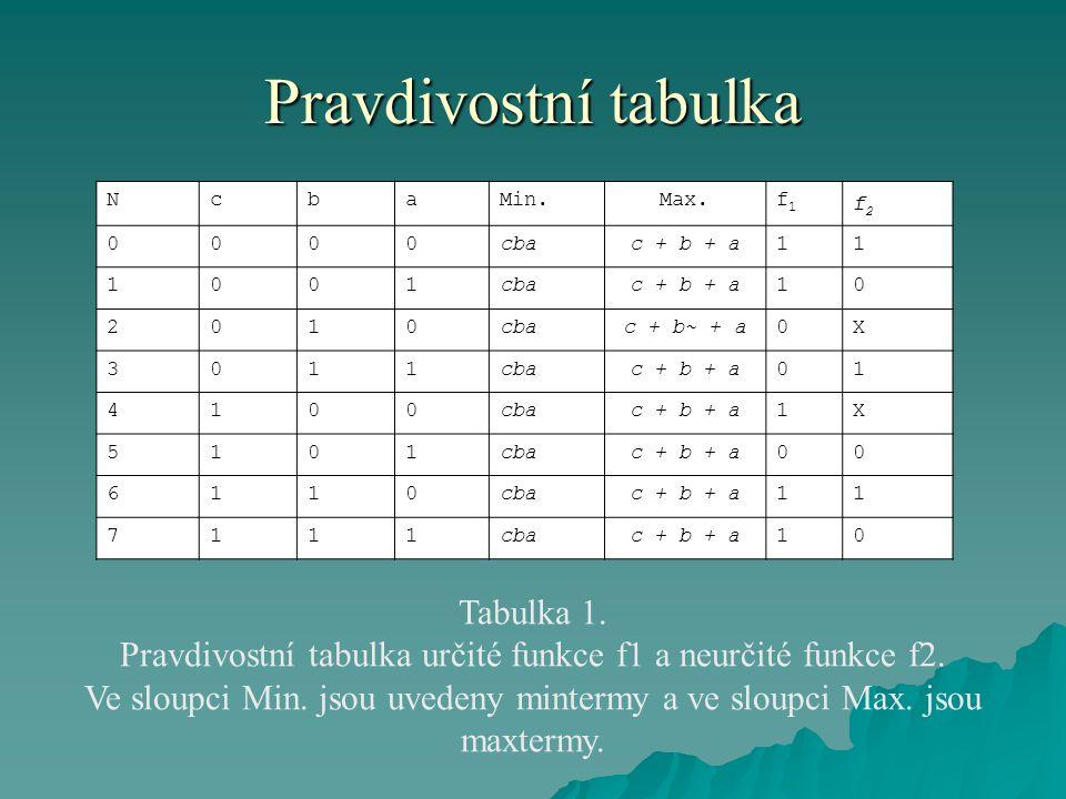Pravdivostní tabulka NcbaMin.Max.f1f1 f2f2 0000cbac + b + a11 1001cbac + b + a10 2010cbac + b~ + a0X 3011cbac + b + a01 4100cbac + b + a1X 5101cbac + b + a00 6110cbac + b + a11 7111cbac + b + a10 Tabulka 1.