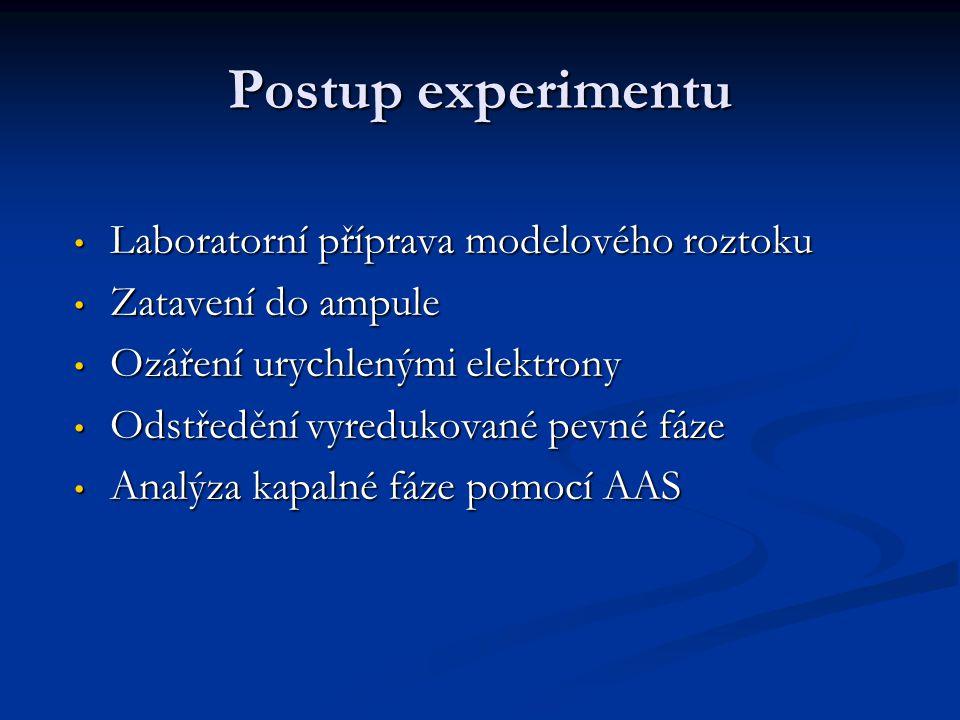 Postup experimentu Laboratorní příprava modelového roztoku Laboratorní příprava modelového roztoku Zatavení do ampule Zatavení do ampule Ozáření urych