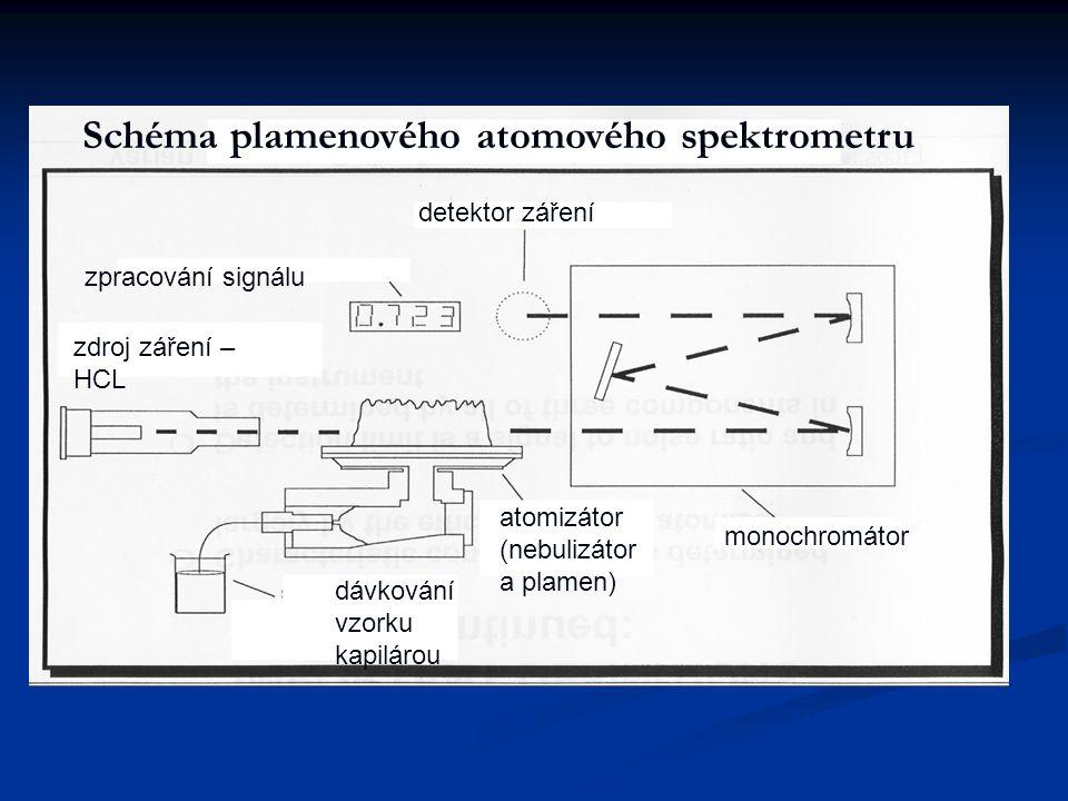 zdroj záření – HCL dávkování vzorku kapilárou atomizátor (nebulizátor a plamen) monochromátor detektor záření zpracování signálu Schéma plamenového at