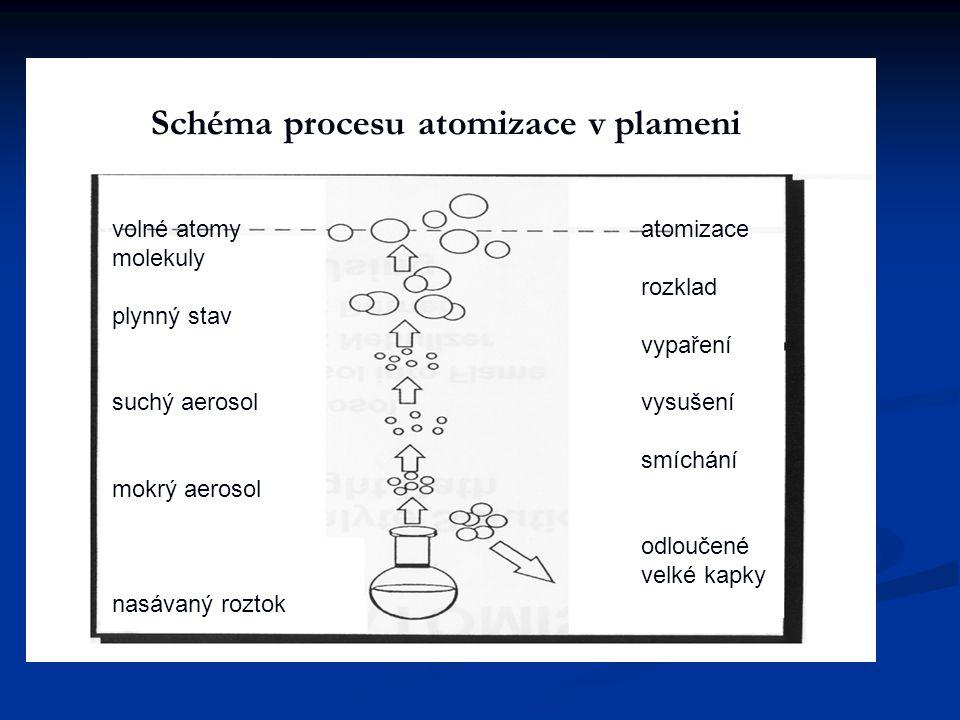 volné atomy molekuly plynný stav suchý aerosol mokrý aerosol nasávaný roztok atomizace rozklad vypaření vysušení smíchání odloučené velké kapky Schéma