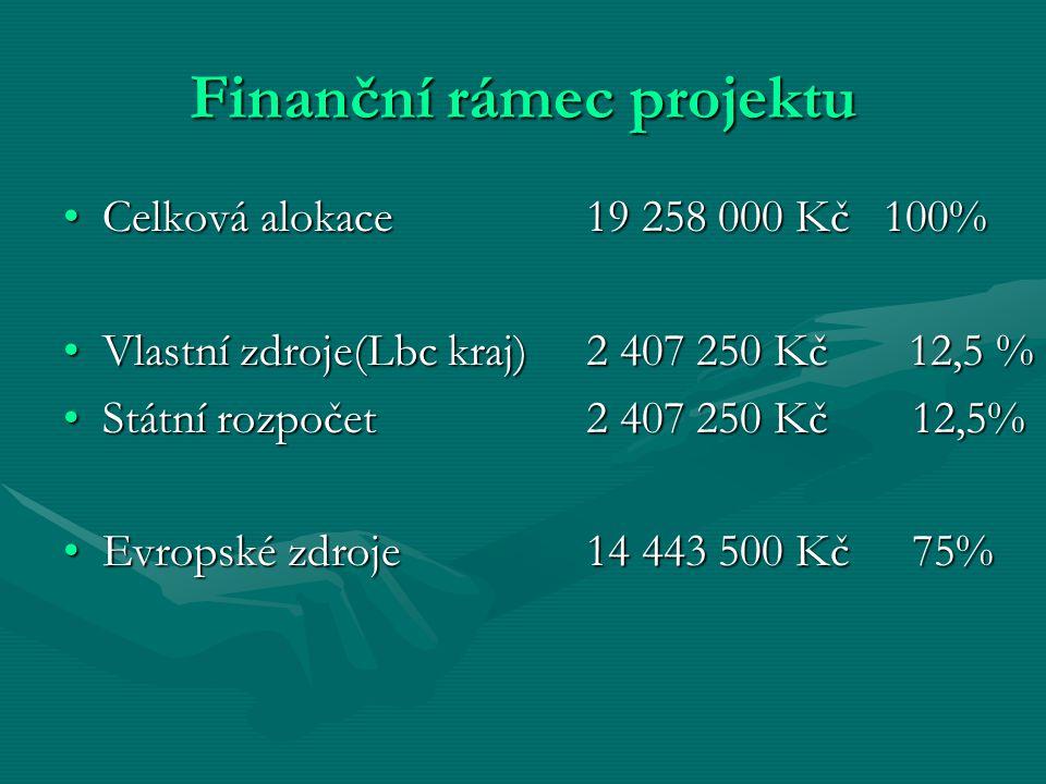 Finanční rámec projektu Celková alokace19 258 000 Kč 100%Celková alokace19 258 000 Kč 100% Vlastní zdroje(Lbc kraj)2 407 250 Kč 12,5 %Vlastní zdroje(Lbc kraj)2 407 250 Kč 12,5 % Státní rozpočet 2 407 250 Kč 12,5%Státní rozpočet 2 407 250 Kč 12,5% Evropské zdroje14 443 500 Kč 75%Evropské zdroje14 443 500 Kč 75%