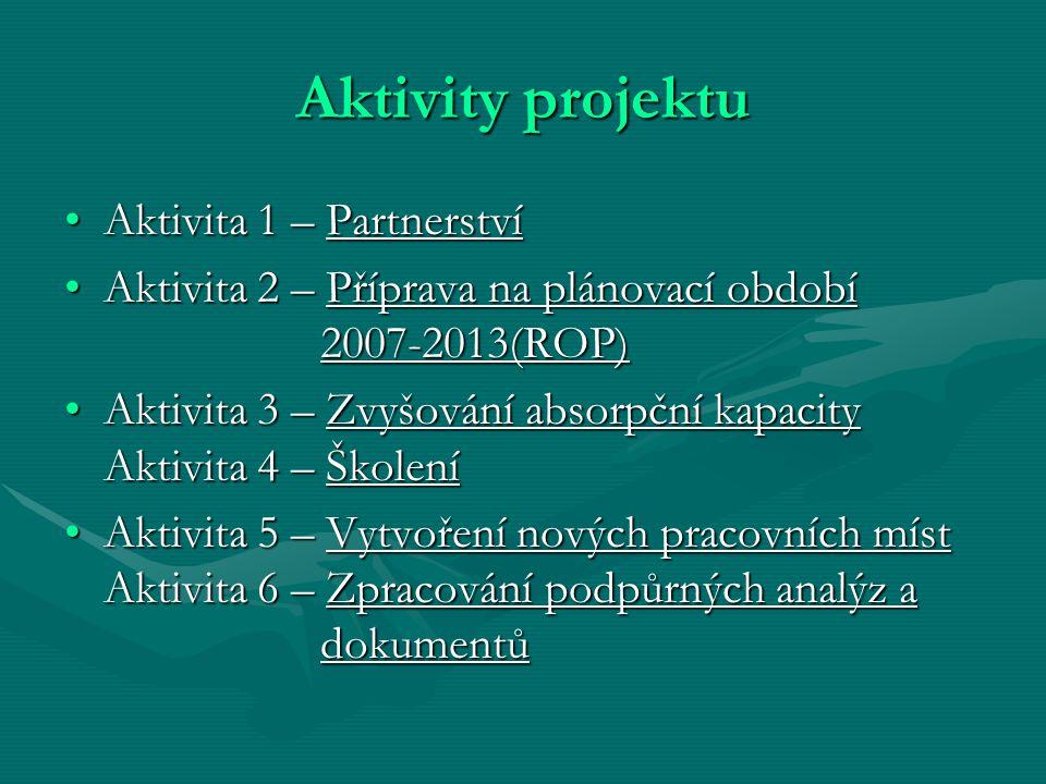 Aktivity projektu Aktivita 1 – PartnerstvíAktivita 1 – Partnerství Aktivita 2 – Příprava na plánovací období 2007-2013(ROP)Aktivita 2 – Příprava na plánovací období 2007-2013(ROP) Aktivita 3 – Zvyšování absorpční kapacity Aktivita 4 – ŠkoleníAktivita 3 – Zvyšování absorpční kapacity Aktivita 4 – Školení Aktivita 5 – Vytvoření nových pracovních míst Aktivita 6 – Zpracování podpůrných analýz a dokumentůAktivita 5 – Vytvoření nových pracovních míst Aktivita 6 – Zpracování podpůrných analýz a dokumentů