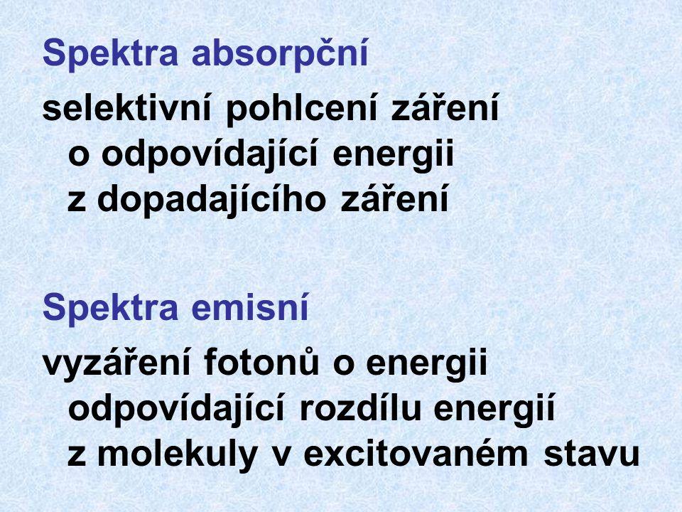 Spektra absorpční selektivní pohlcení záření o odpovídající energii z dopadajícího záření Spektra emisní vyzáření fotonů o energii odpovídající rozdílu energií z molekuly v excitovaném stavu