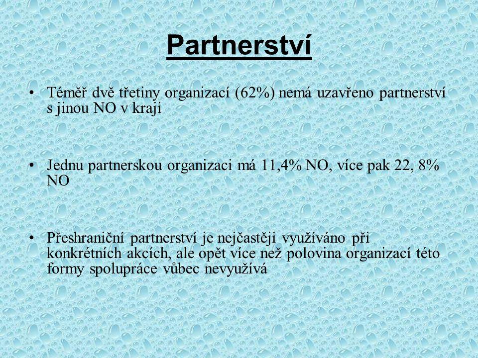 Partnerství Téměř dvě třetiny organizací (62%) nemá uzavřeno partnerství s jinou NO v kraji Jednu partnerskou organizaci má 11,4% NO, více pak 22, 8% NO Přeshraniční partnerství je nejčastěji využíváno při konkrétních akcích, ale opět více než polovina organizací této formy spolupráce vůbec nevyužívá