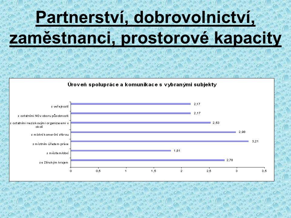 Partnerství, dobrovolnictví, zaměstnanci, prostorové kapacity