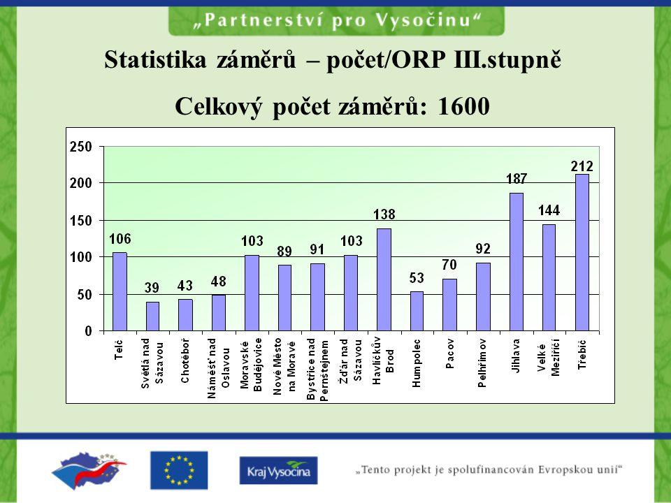 Statistika záměrů – počet/ORP III.stupně Celkový počet záměrů: 1600