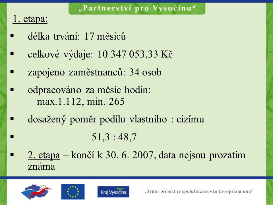 1. etapa:  délka trvání: 17 měsíců  celkové výdaje: 10 347 053,33 Kč  zapojeno zaměstnanců: 34 osob  odpracováno za měsíc hodin: max.1.112, min. 2