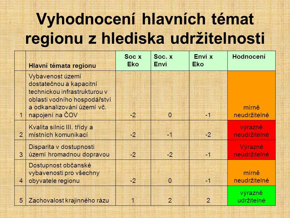 Vyhodnocení hlavních témat regionu z hlediska udržitelnosti Hlavní témata regionu Soc x Eko Soc.