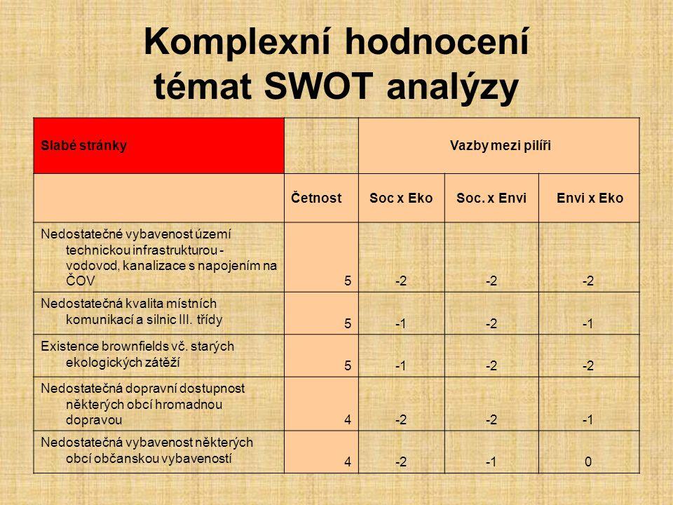 Komplexní hodnocení témat SWOT analýzy Slabé stránky Vazby mezi pilíři ČetnostSoc x EkoSoc.