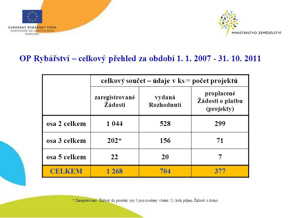 OP Rybářství – celkový přehled za období 1. 1. 2007 - 31.