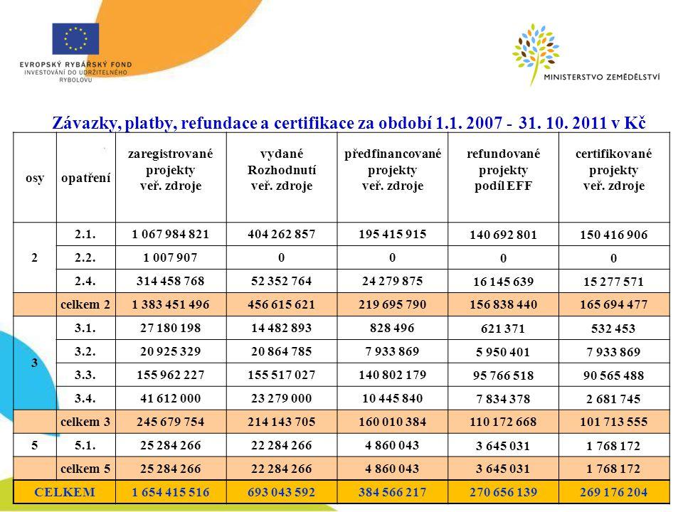 Závazky, platby, refundace a certifikace za období 1.1.
