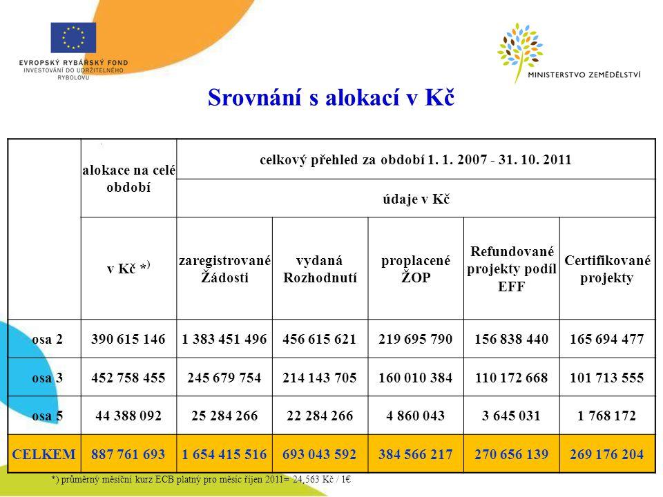 Srovnání s alokací v Kč alokace na celé období celkový přehled za období 1.