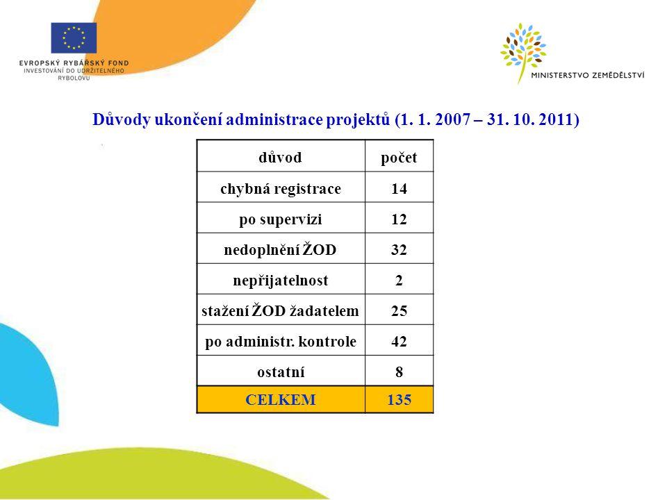 Důvody ukončení administrace projektů (1. 1. 2007 – 31.