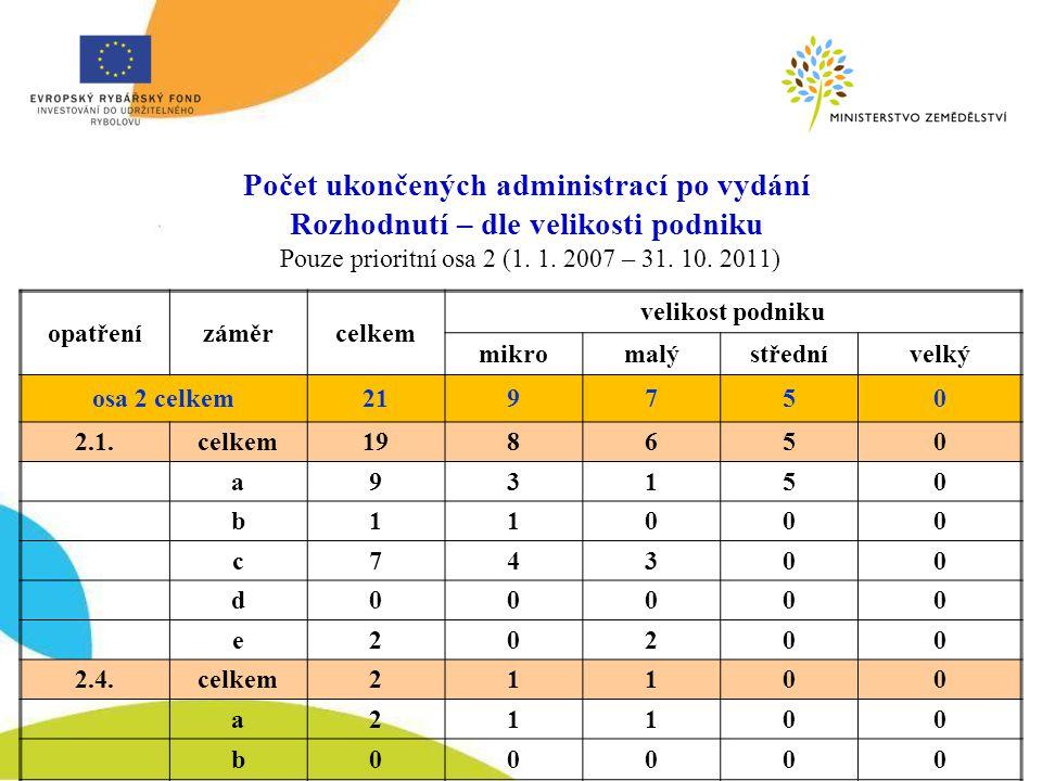 Počet ukončených administrací po vydání Rozhodnutí – dle velikosti podniku Pouze prioritní osa 2 (1.