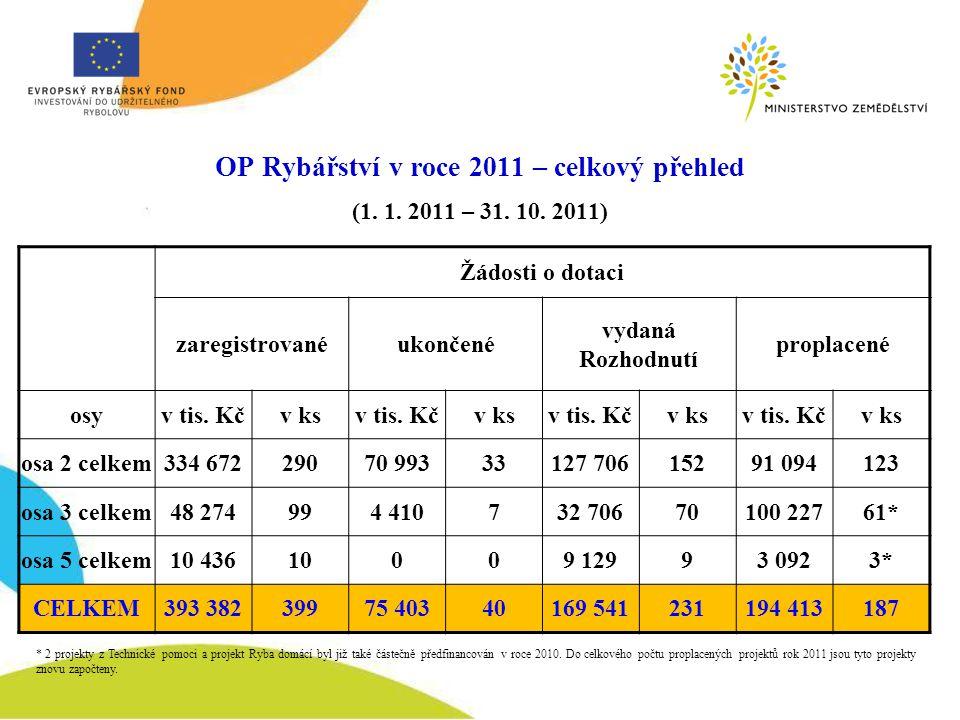 OP Rybářství v roce 2011 – celkový přehled (1. 1.