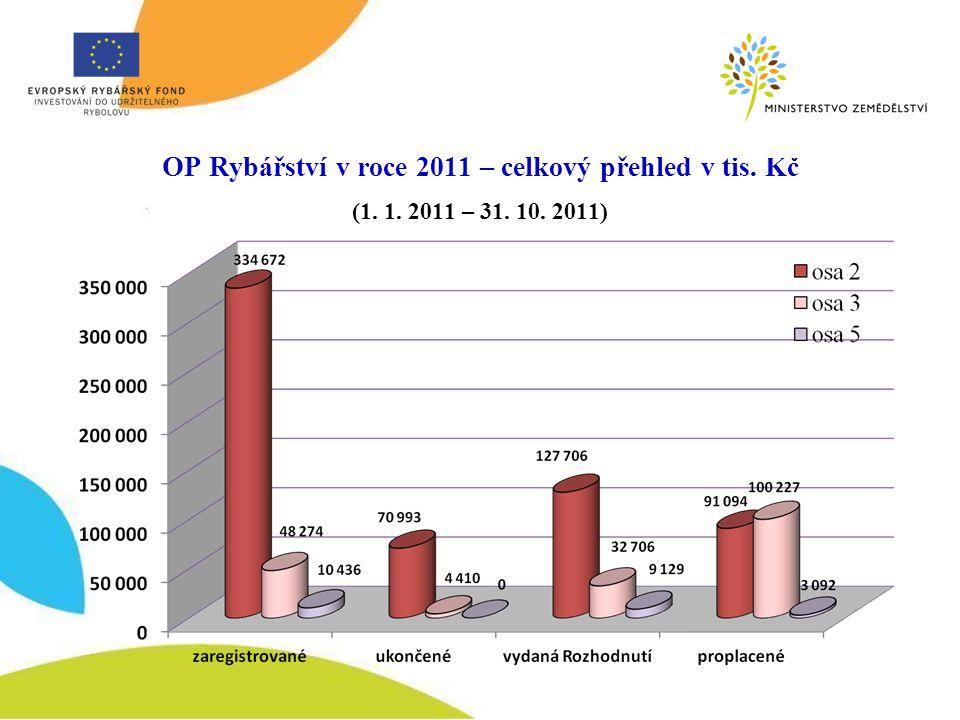 OP Rybářství v roce 2011 – celkový přehled v tis. Kč (1. 1. 2011 – 31. 10. 2011)
