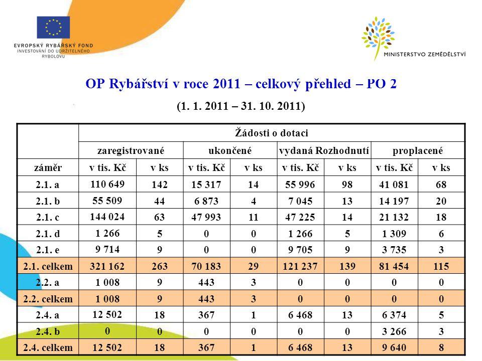 OP Rybářství v roce 2011 – celkový přehled – PO 2 (1.