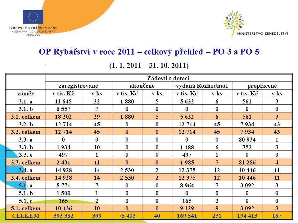 OP Rybářství v roce 2011 – celkový přehled – PO 3 a PO 5 (1.