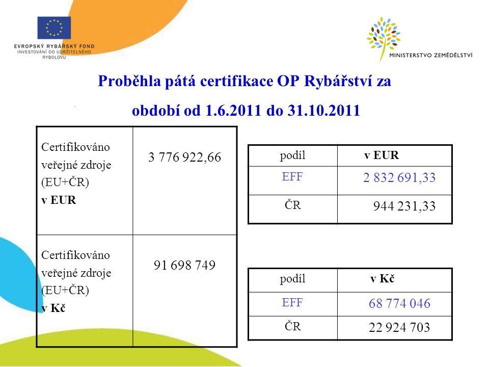 Proběhla pátá certifikace OP Rybářství za období od 1.6.2011 do 31.10.2011 Certifikováno veřejné zdroje (EU+ČR) v EUR 3 776 922,66 Certifikováno veřejné zdroje (EU+ČR) v Kč 91 698 749 podíl v EUR EFF 2 832 691,33 ČR 944 231,33 podíl v Kč EFF 68 774 046 ČR 22 924 703
