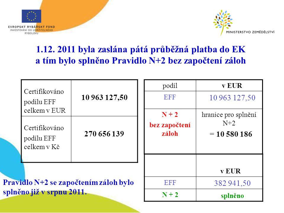 Certifikováno podílu EFF celkem v EUR 10 963 127,50 Certifikováno podílu EFF celkem v Kč 270 656 139 podíl v EUR EFF 10 963 127,50 N + 2 bez započtení záloh hranice pro splnění N+2 = 10 580 186 v EUR EFF 382 941,50 N + 2 splněno Pravidlo N+2 se započtením záloh bylo splněno již v srpnu 2011.