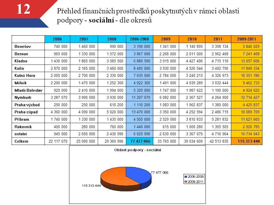 12 Přehled finančních prostředků poskytnutých v rámci oblasti podpory - sociální - dle okresů 2006200720082006-20082009201020112009-2011 Benešov740 00
